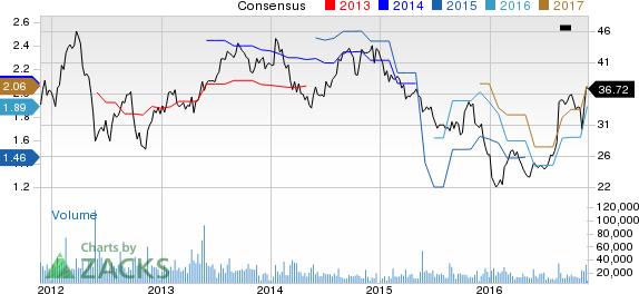 New Strong Buy Stocks for November 23rd