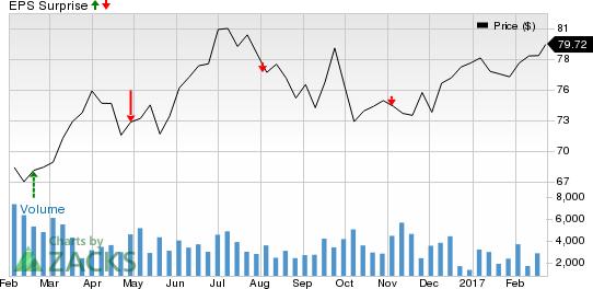 Should You Buy Pinnacle West (PNW) Ahead of Earnings?