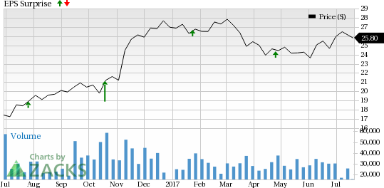 Fifth Third (FITB) to Post Q2 Earnings: Is a Beat in Store?