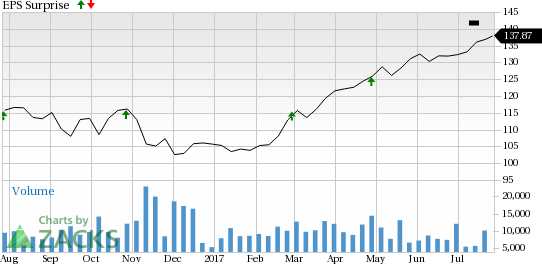 American Tower (AMT) Tops Q2 Earnings and Revenue