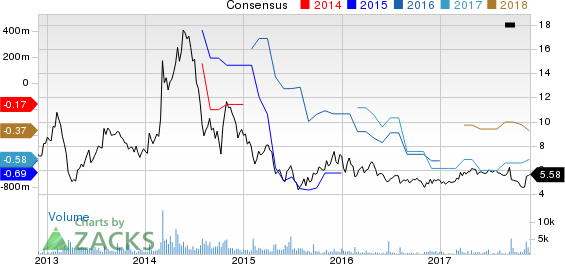 Maxwell Technologies, Inc. Price and Consensus