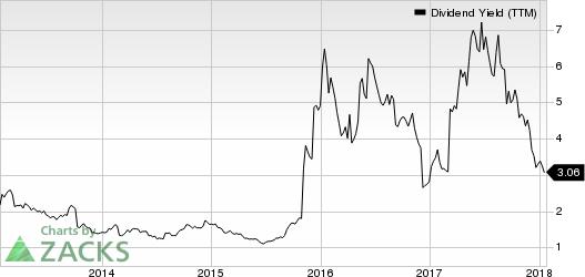 Tailored Brands, Inc. Dividend Yield (TTM)