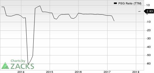 United States Steel Corporation PEG Ratio (TTM)