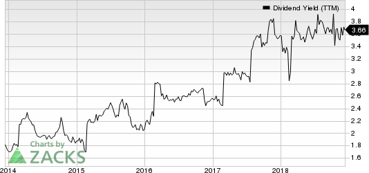 Interpublic Group of Companies, Inc. (The) Dividend Yield (TTM)