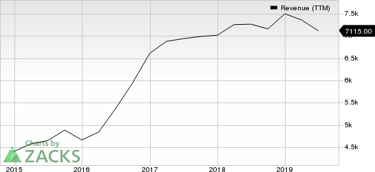 Activision Blizzard, Inc Revenue (TTM)