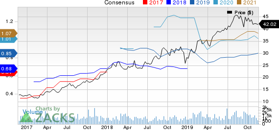 Casella Waste Systems, Inc. Price and Consensus