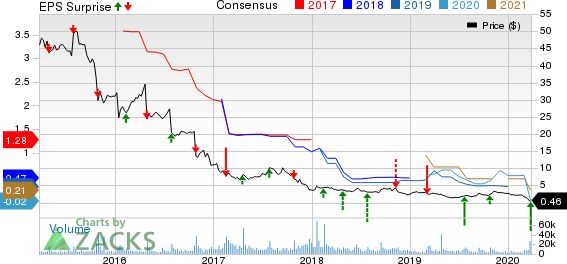 GNC Holdings, Inc. Price, Consensus and EPS Surprise