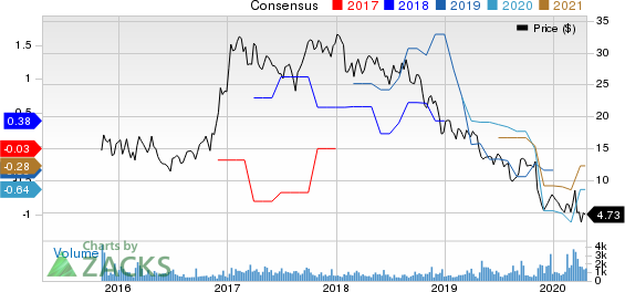 Exterran Corporation Price and Consensus
