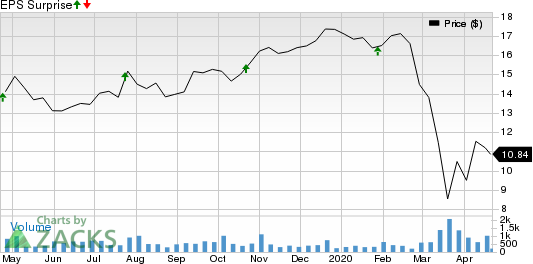 First Foundation Inc. Price and EPS Surprise