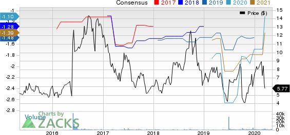 Minerva Neurosciences Inc Price and Consensus