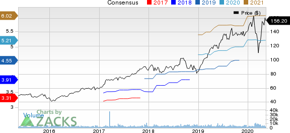 Synopsys Inc Price and Consensus