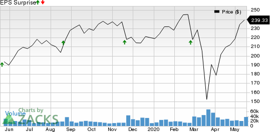 The Home Depot, Inc. Price and EPS Surprise
