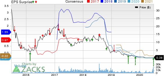 HiCrush Inc. Price, Consensus and EPS Surprise
