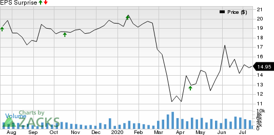 Home BancShares, Inc. Price and EPS Surprise