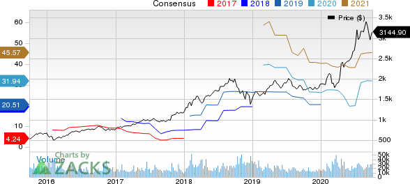 Amazon.com, Inc. Price and Consensus