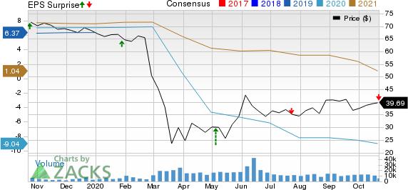 Alaska Air Group, Inc. Price, Consensus and EPS Surprise