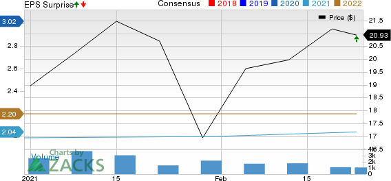 The Aarons Company, Inc. Price, Consensus and EPS Surprise