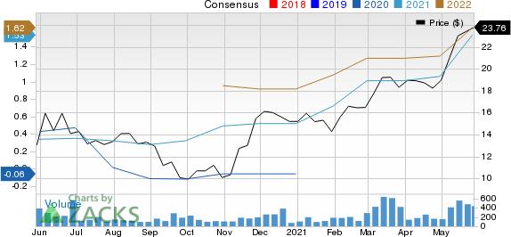 Amerant Bancorp Inc. Price and Consensus