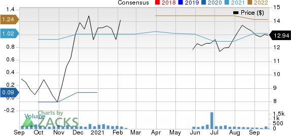 BGSF, Inc. Price and Consensus