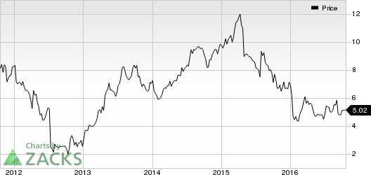How Will SUPERVALU (SVU) Gain from Selling Save-A-Lot?