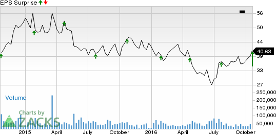 American Airlines Group (AAL) Beats on Q3 Earnings
