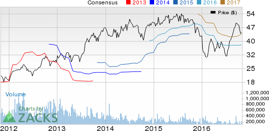 Penske Automotive (PAG) Tops Q3 Earnings and Revenues