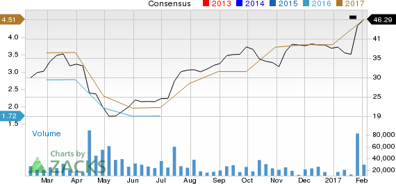 Earnings Estimates Moving Higher for Seagate Technology (STX): Time to Buy?