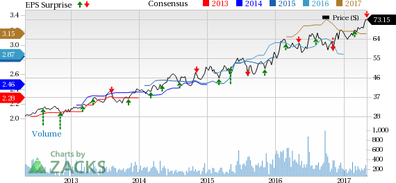 Chesapeake Utilities (CPK) Q1 Earnings Miss, Revenues Beat