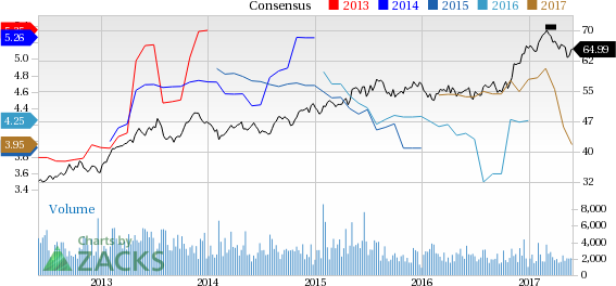 Why Is Axis Capital (AXS) Down 3.6% Since the Last Earnings Report?