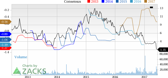 Why Is Merrimack (MACK) Down 57.6% Since the Last Earnings Report?