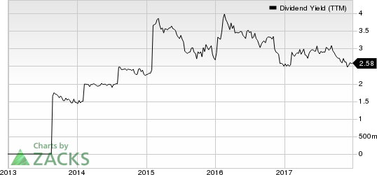 Heritage Commerce Corp Dividend Yield (TTM)