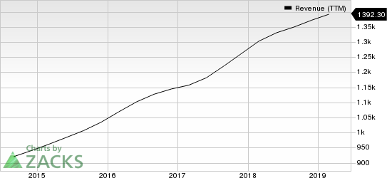 FactSet Research Systems Inc. Revenue (TTM)
