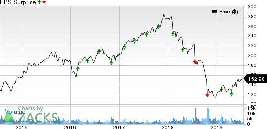 Mohawk Industries, Inc. Price and EPS Surprise
