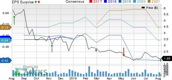 OPKO Health, Inc. Price, Consensus and EPS Surprise
