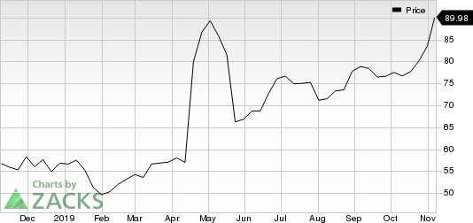 QUALCOMM Incorporated Price