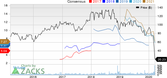 Diamondback Energy, Inc. Price and Consensus