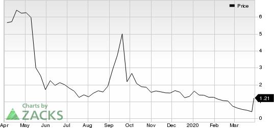 electroCore, Inc. Price