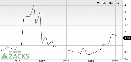 Ultra Clean Holdings, Inc. PEG Ratio (TTM)