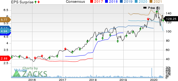 Old Dominion Freight Line, Inc. Price, Consensus and EPS Surprise