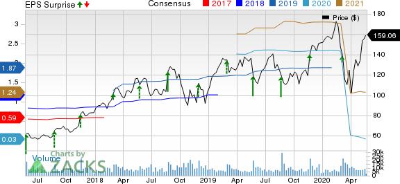 Splunk Inc. Price, Consensus and EPS Surprise