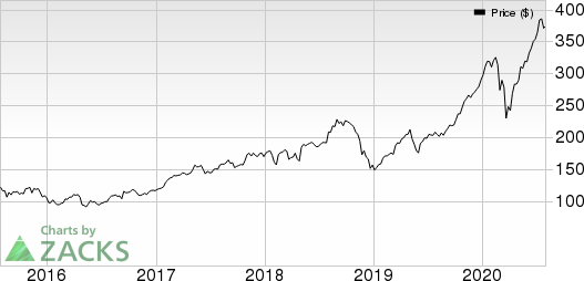 STAAR Surgical Company Price and EPS Surprise