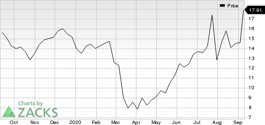 Marine Products Corporation Price