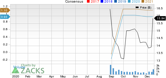 American Outdoor Brands, Inc. Price and Consensus