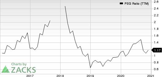 KnightSwift Transportation Holdings Inc. PEG Ratio (TTM)