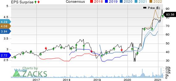 CoreLogic, Inc. Price, Consensus and EPS Surprise