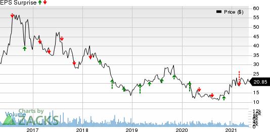 Radius Health, Inc. Price and EPS Surprise