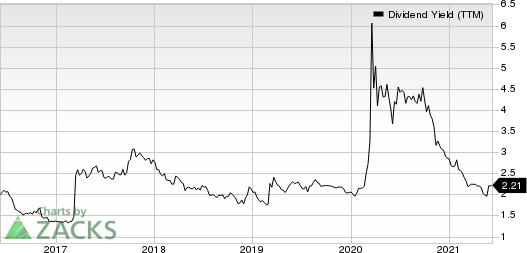 Popular, Inc. Dividend Yield (TTM)