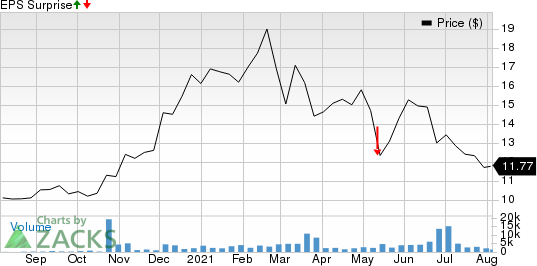 BTRS Holdings Inc. Price and EPS Surprise