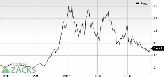 Canadian Solar Sells 80% Stake in Brazilian Power Project