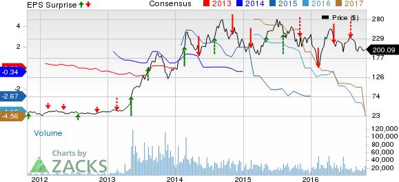 The Best Options Trade for Tesla Motors (TSLA) Earnings